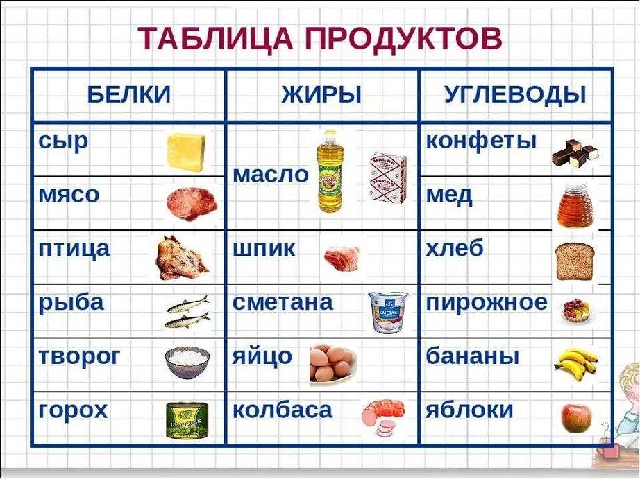 белки жиры и углеводы таблица для похудения