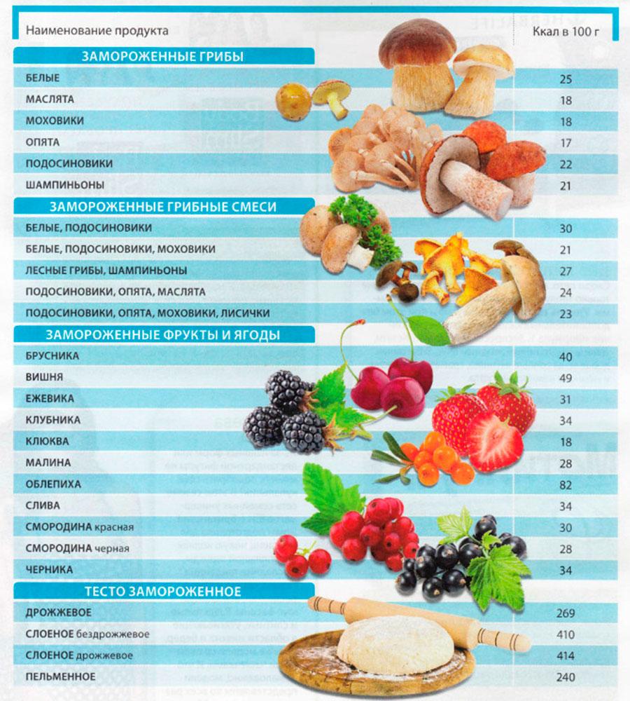 Картинка таблицы калорийности