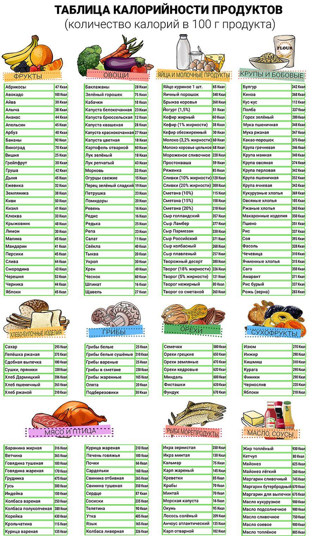 калории картинки для печати картофельный